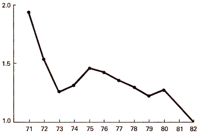 The ratio of manufactured exports to imports is 2:1 in 1971 but the graph falls to 1:1 in 1982 and still falling fast