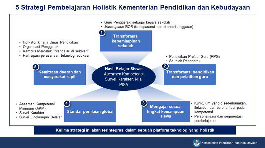 5 Strategi Pembelajaran Holistik Kementerian Pendidikan dan Kebudayaan