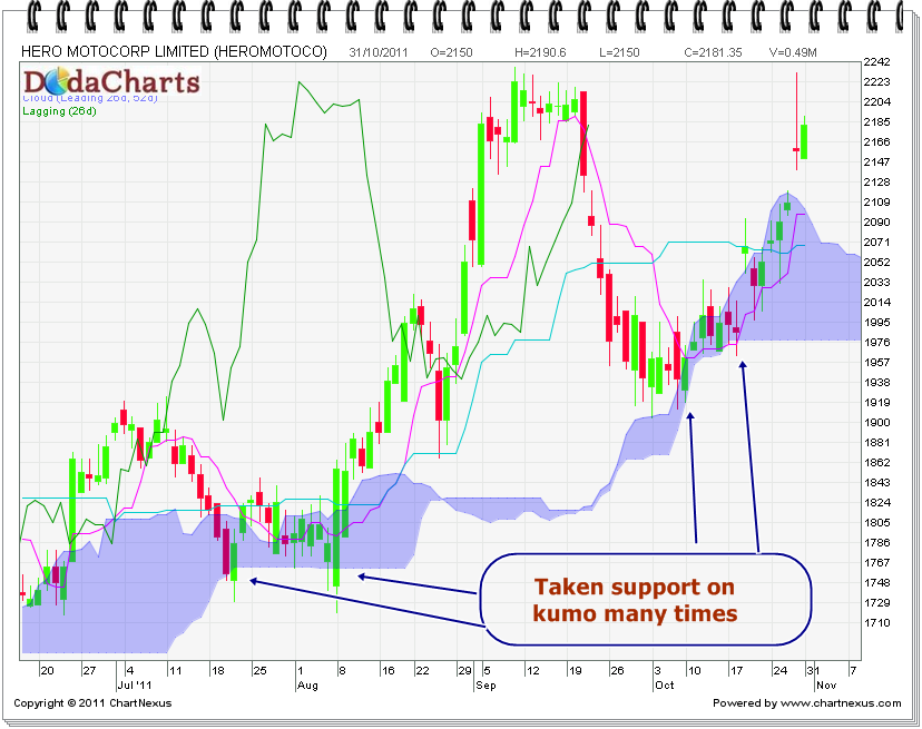 Hero MotoCorp Technical chart