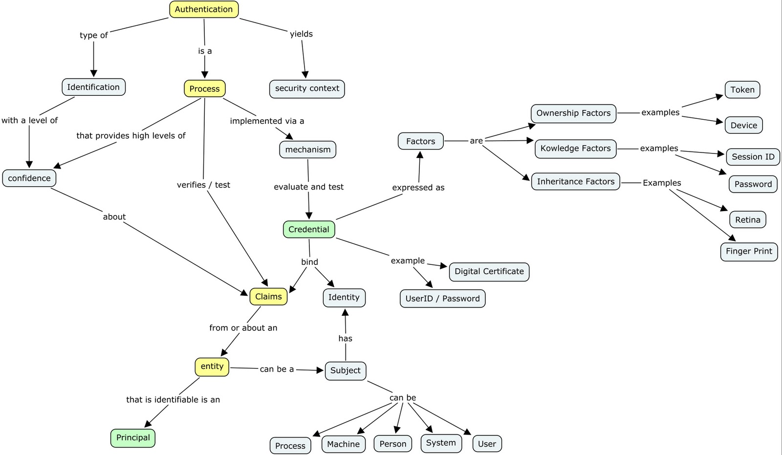 Telic Thoughts Authentication Concept Map