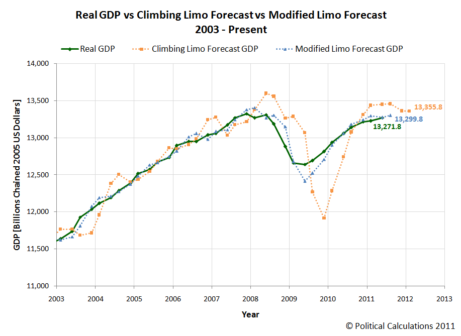 Real GDP vs Climbing Limo Forecast vs Modified Limo Forecast, 2003 - Present (as of 2011-Q2's Third Estimate of GDP)