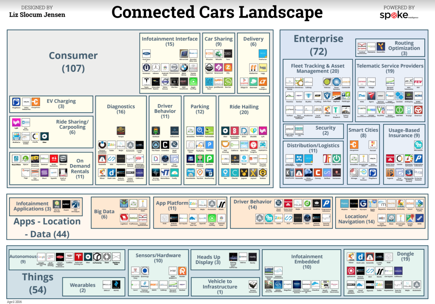 Uber Lease Car >> Connected Cars landscape | Self Driving Cars - Pros and Cons