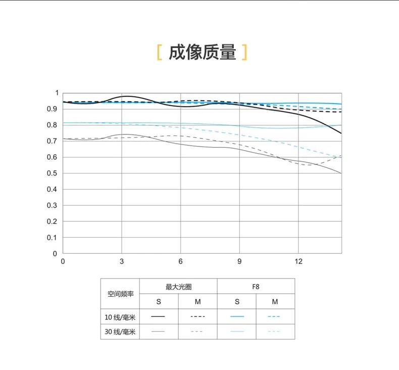MFT-график объектива Yongnuo YnLens YN 50mm f/1.8S DA DSM
