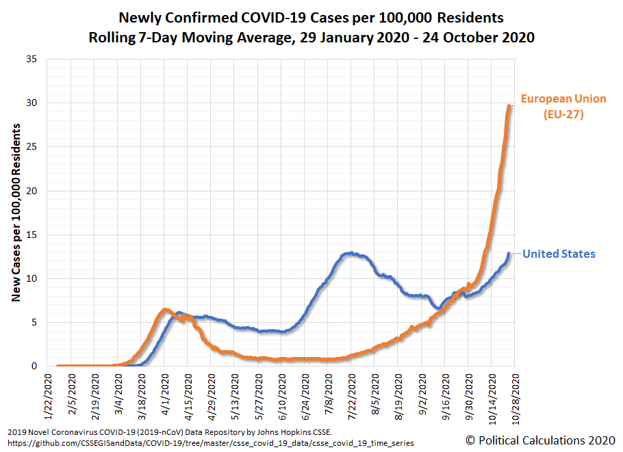 European Union (EU-27) and United States: Newly Confirmed COVID-19 Cases per 100,000 Residents, Rolling 7-Day Moving Averages, 29 January 2020 - 24 October 2020