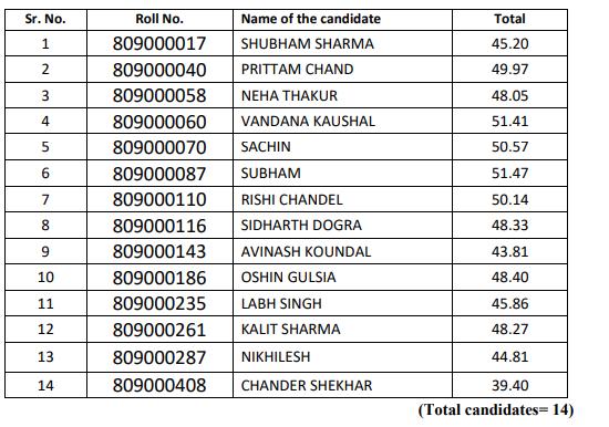 HPSSC Hamirpur Technical Superintendent Post Code: 809 Final Result 2021