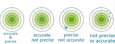 Precision And Accuracy with explanation