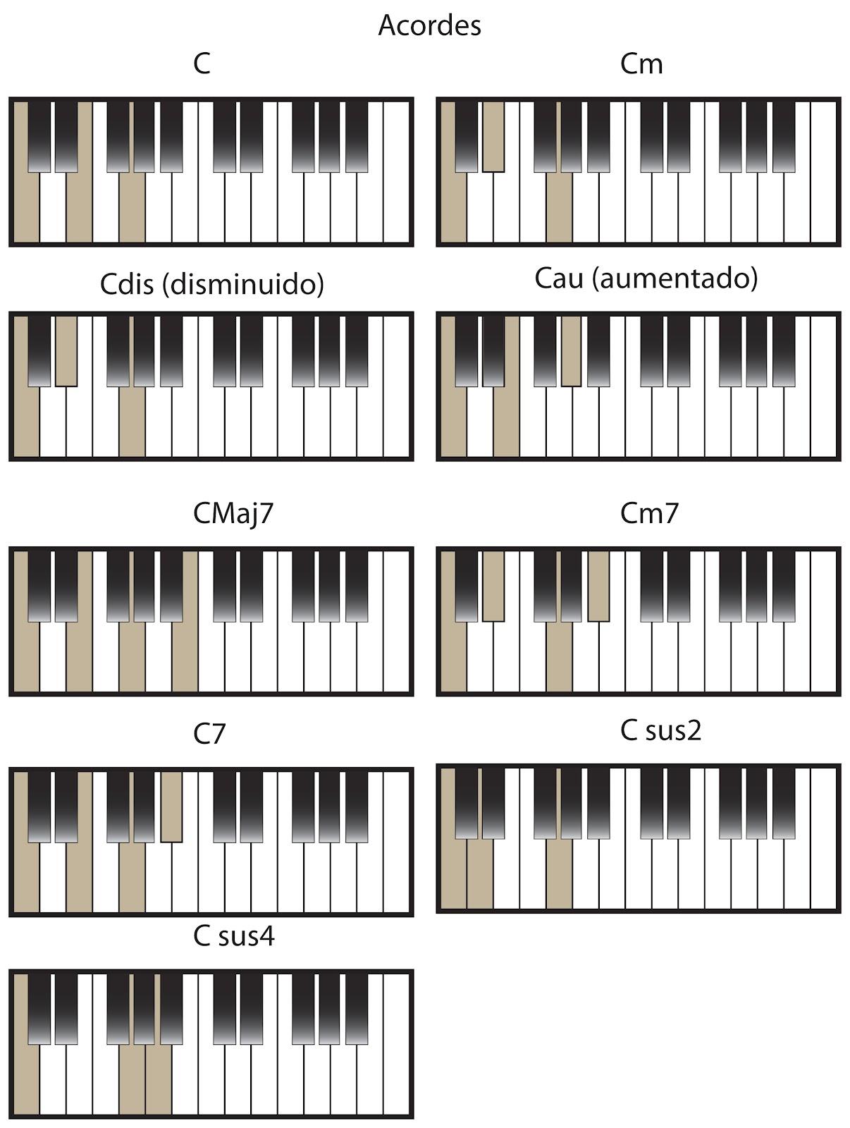 Edward Keyz Acordes Para Piano