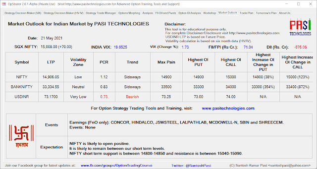 Indian Market Outlook: May 21, 2021