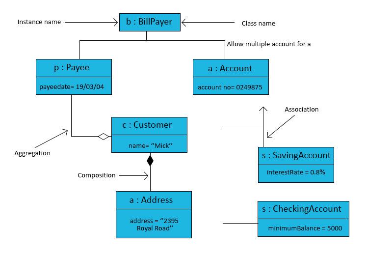 Pengertian  Fungsi  Dan Contoh Diagram Unified Modeling