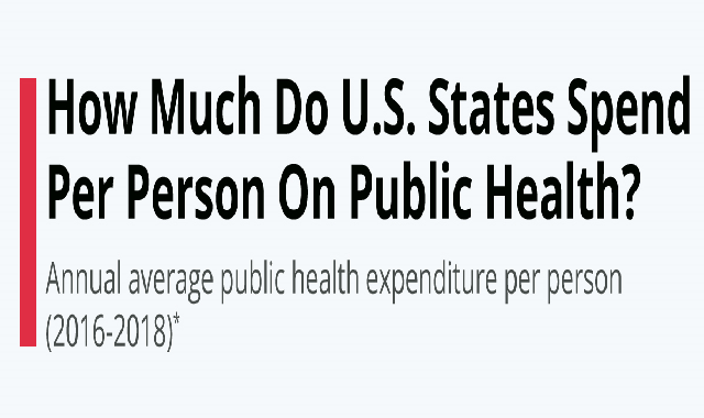 How Much Do U.S. States Spend Per Person On Public Health? #infographic