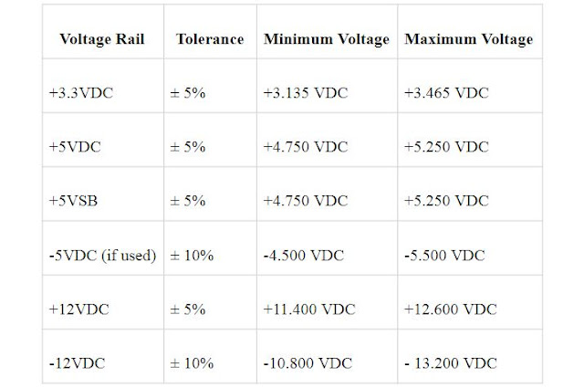 voltage tolerance table save money electricity bills efficient power supply