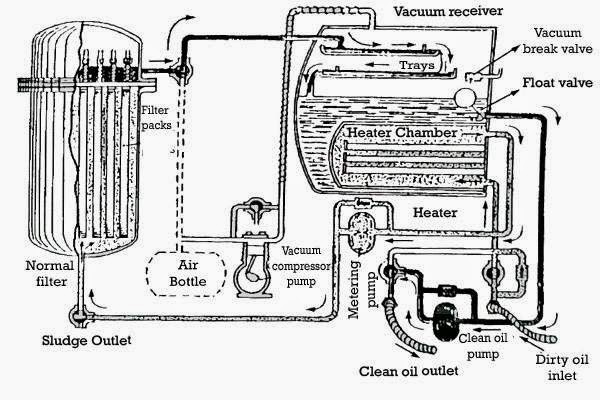 transformer oil filteration and hot oil circulation process
