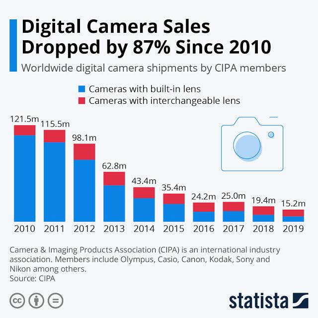 Do we still need a digital camera? #infographic