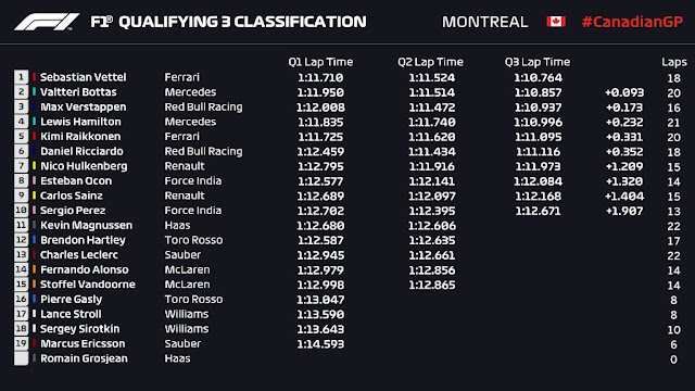 Gp Canada: Vettel da record, va in pole