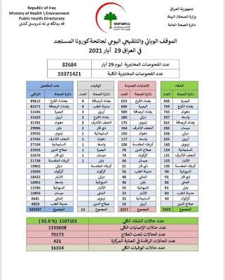 الموقف الوبائي والتلقيحي اليومي لجائحة كورونا في العراق ليوم السبت الموافق 29 ايار 2021