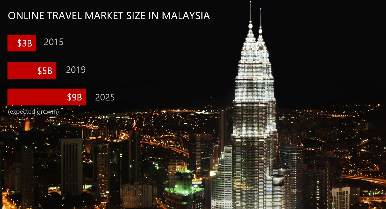 Online travel market size in Malaysia