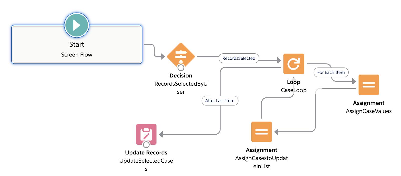 Using Salesforce Flows in List View
