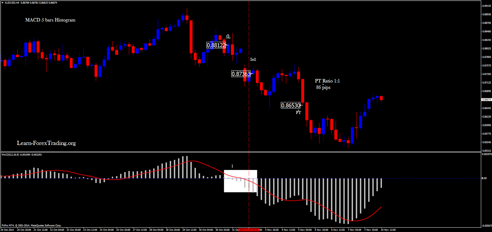 MACD 5 bars histogram