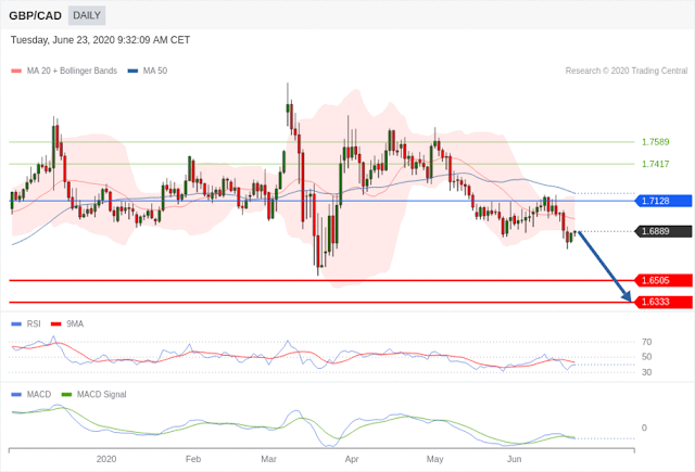 GBPCAD trading central idea - Forex Trading tutorials for beginners in the Philippines