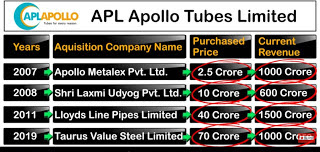 Acquisition Of APL APOLLO Tubes