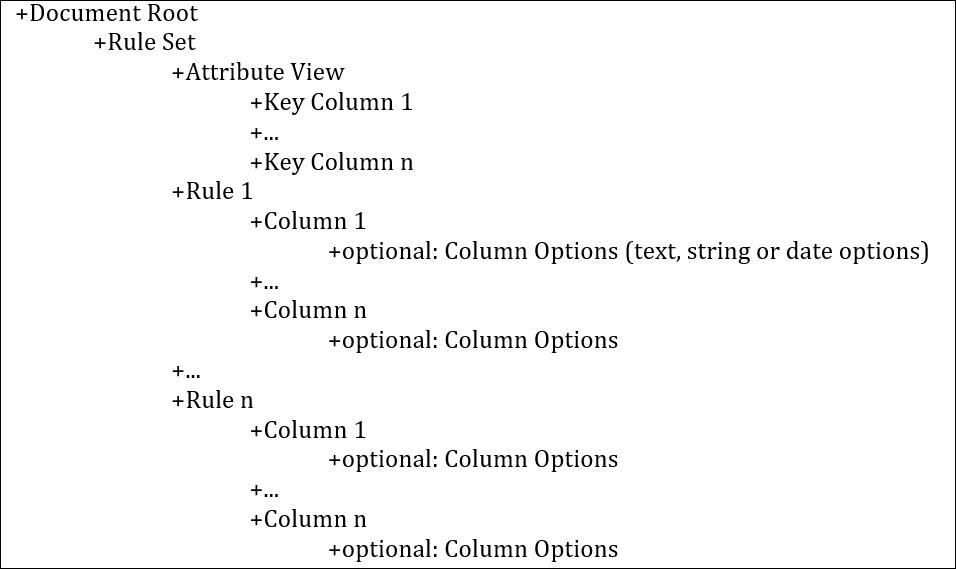 SAP HANA Central : Custom Rule Set – SAP HANA Text Search