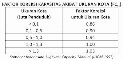 Tabel Koreksi Kapasitas Akibat Ukuran Kota (FCcs), (IHCM 1997)