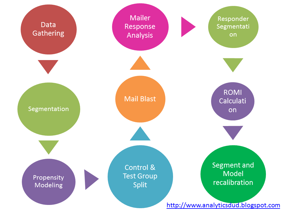 All About Analytics: How to Measure Effectiveness of a Campaign