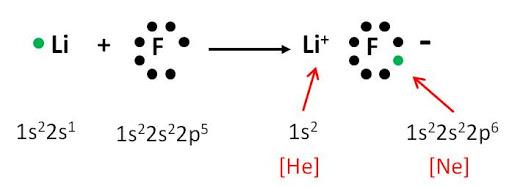 enlace iónico LiF