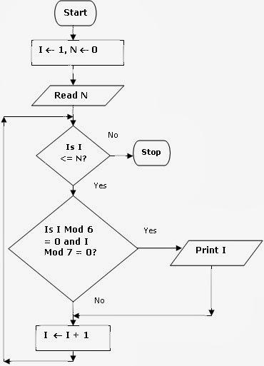 Algorithms & FLowcharts: Flowchart to print all the
