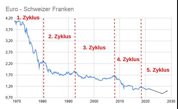 Linienchart Wechselkurs EUR/CHF-Zyklen 1970-2021