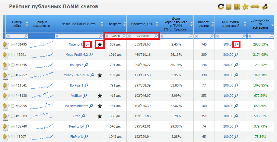 Рейтинг ПАММ-счетов РВД Маркетс
