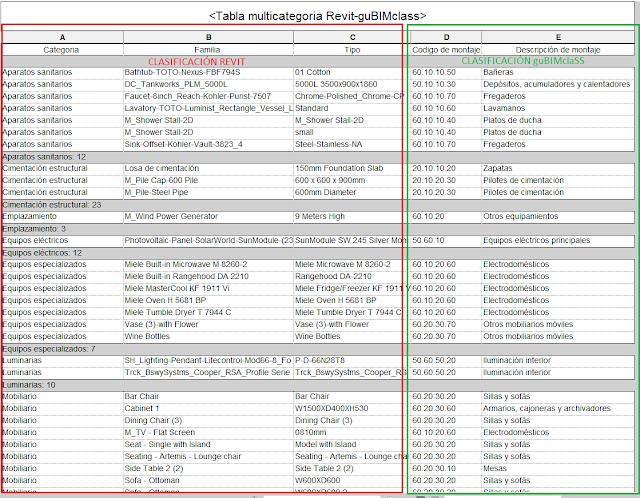 Tabla multicategoría de Revit comparativa entre clasificación de Revit y guBIMclass. Fuente: Elaboración propia