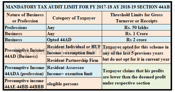 TAX AUDIT LIMIT FOR AY 2018-19 FY 2017-18 | SIMPLE TAX INDIA