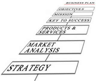 ... Create a Small Business Plan can help you understand what it takes to