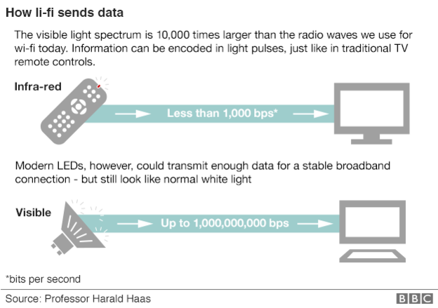 Teknologi Baru Ini DIklaim 1000 Kali Lebih Cepat Ketimbang Wi-fi