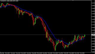 indicator forex trading