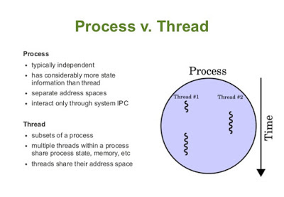 Oracle Process, Thread in Java