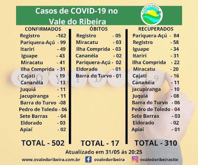 Vale do Ribeira soma 502 casos positivos, 310 recuperados e 17 mortes do Coronavírus - Covid-19