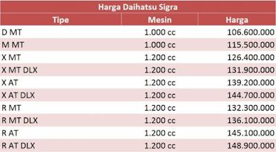 Daftar Mobil Baru Murah Daihatsu Sigra Semua Tipe