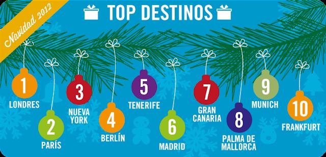 Tendencias en los viajes para las vacaciones de Navidad y Fin de año 2012