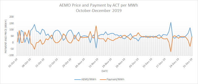 AEMO Price per MWh and ACT Government Payment per MWh - 2nd Quarter 2019-2020