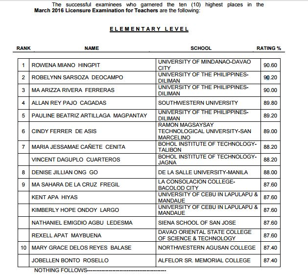 Top 10 Passers March 2016 Elementary LET