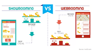 Pengertian Showrooming dan Webrooming beserta Contohnya