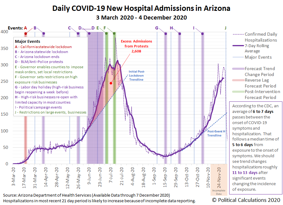 Daily COVID-19 New Hospital Admissions in Arizona, 3 March 2020 - 4 December 2020 (based on data available through 7 December 2020)