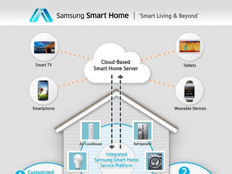 Future Living Report by Samsung SmartThings - InfoTech