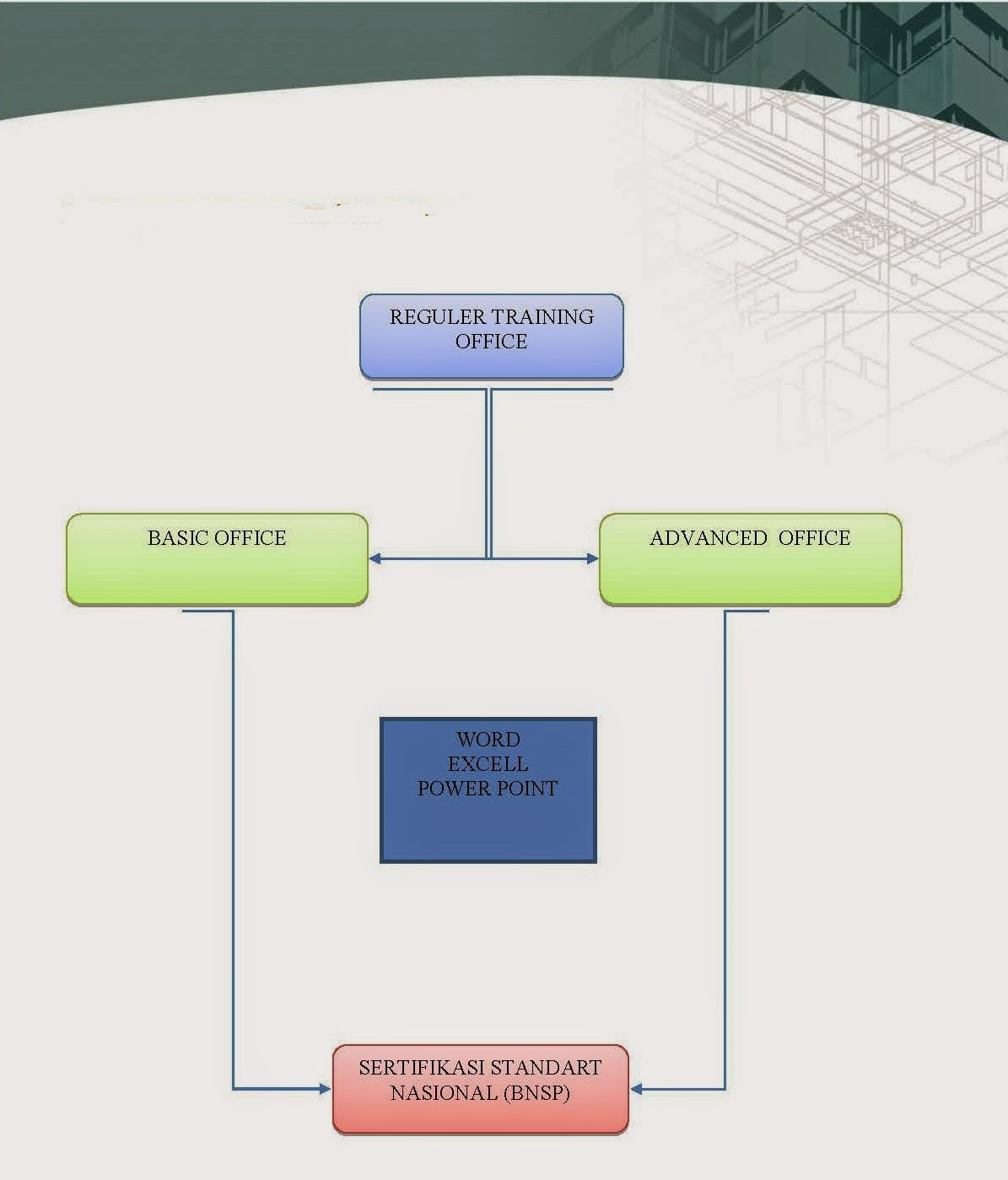 Sertifikasi Microsoft Office Untuk Karyawan Perusahaan