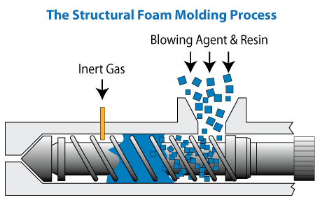 Structural foam injection moulding