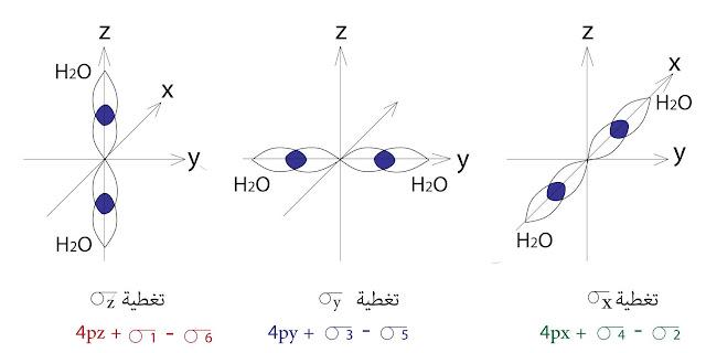 تغطية مدارات التيتاتيوم