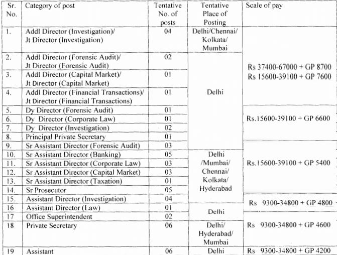 SFIO Recruitment 2016, www.sfio.nic.in, job advertisement, vacancy, salary