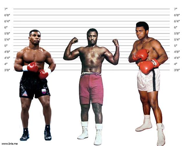 Joe Frazier height comparison with Mike Tyson and Muhammad Ali